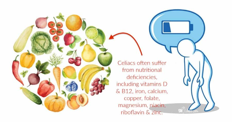 celiac causes nutritional deficiencies